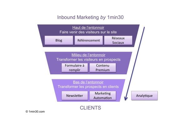 process_entonnoir_inbound-marketing