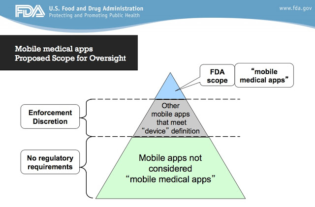 Pharma Compliance Info FDA Says It Will Not Regulate Low-Risk Mobile Health Apps as Medical Devices Digital